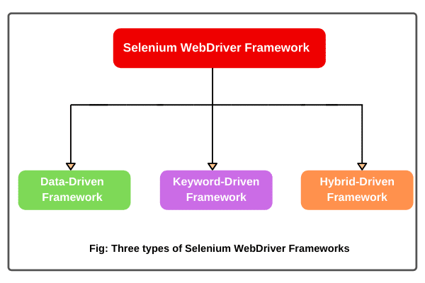 Different types of Selenium Framework