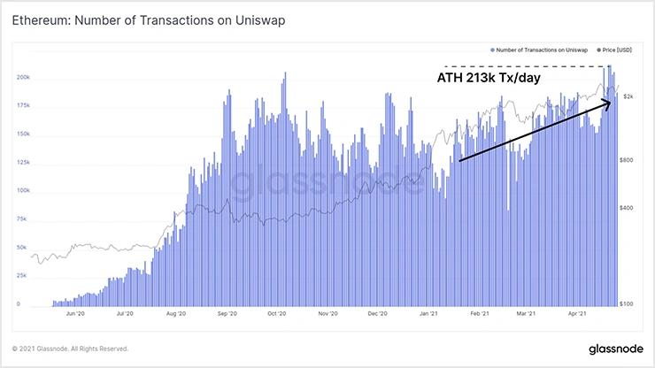 >График количества транзакций