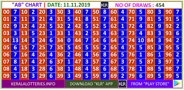 Kerala Lottery Winning Number Daily  AB  chart  on 11.11.2019