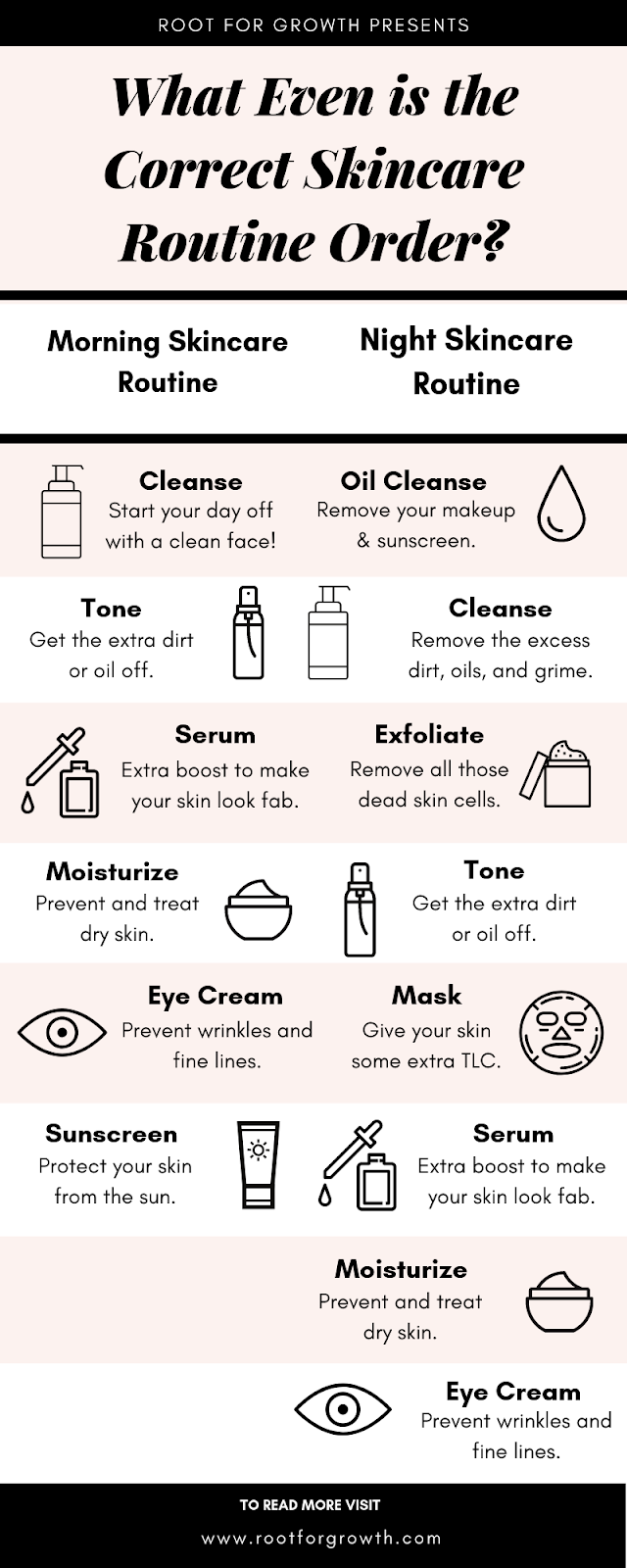 Includes nighttime skincare routine order for 20s, 30s, 40s, for dry and oily skin. Has both day and night skincare routine steps.