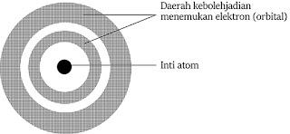 model atom mekanika kuantum