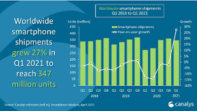 Smartphone Quarter News Info: Apple, Xiaomi, Oppo, Vivo All grow more than 40%