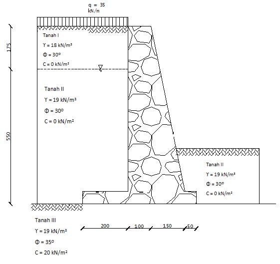 Cara Menghitung Atau Merencanakan Gravity Wall (Dinding
