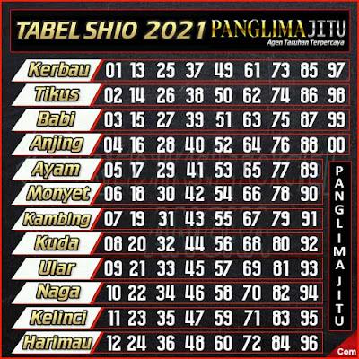 TABEL SHIO 2021