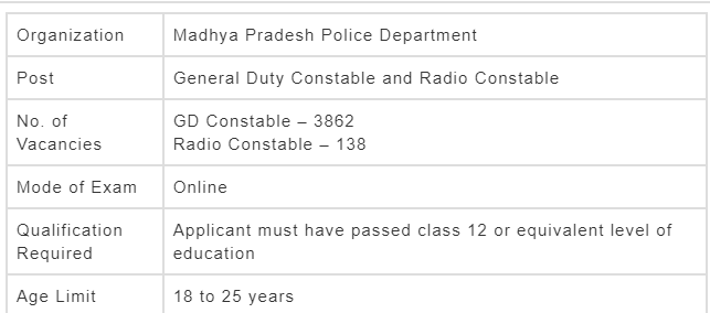 MP Police Constable salary with all details