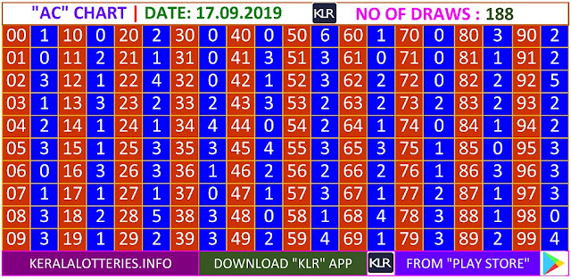 Kerala lottery result AC Board winning number chart of latest 188 draws of Tuesday  Sthree Sakthi lottery. Sthree Sakthi Kerala lottery chart published on 17.09.2019