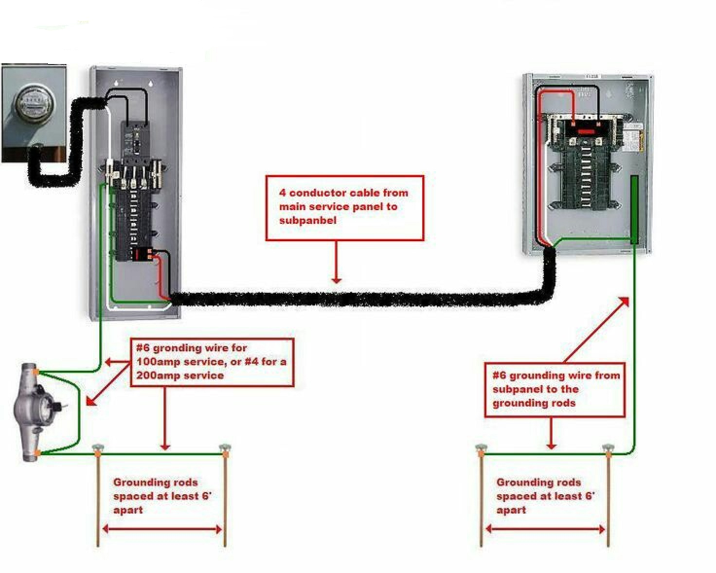 Electrical And Electronics Engineering  Sub Panel To Garage