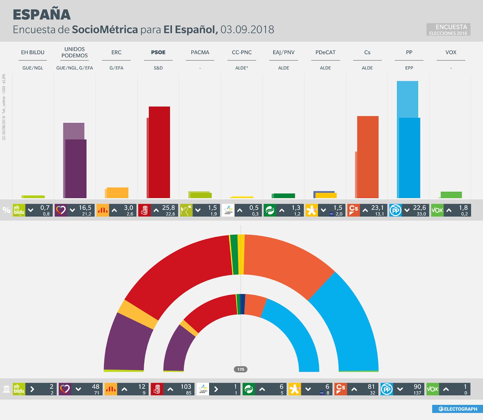 Gráfico de la encuesta para elecciones generales en España realizada por Sociométrica para El Español en agosto de 2018