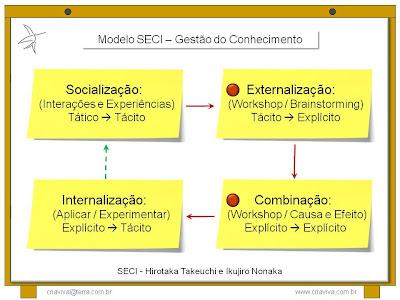 Treinamento Liderança Facilitadora - Metodologia IDM Innovation Decision Mapping