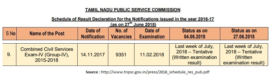 tnpsc group four result date