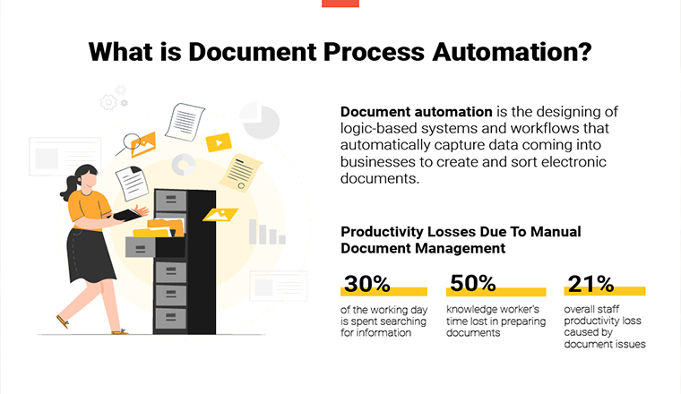 Business Process Automation (BPA) in Document Management in 2020 #Infographic