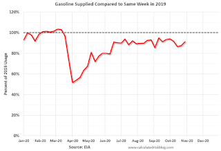 gasoline Consumption