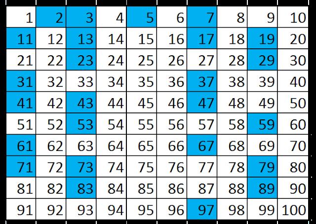 contoh bilangan prima dan pengertiannya