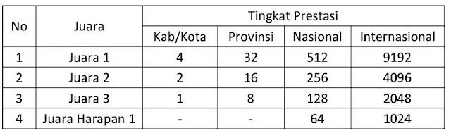 ppdb-sma-smk-negeri-tahun-2020