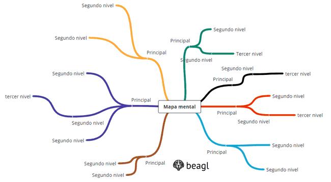 Mapa mental hecho con la extension Mind maps