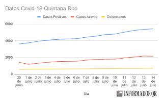Casos de Coronavirus Covid-19 en Quintana Roo hoy 14 de julio 2020