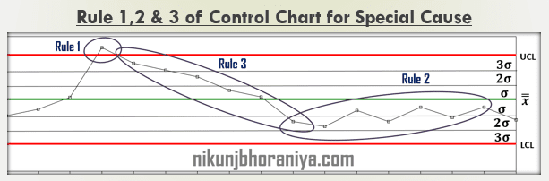 Rule 1 2 3