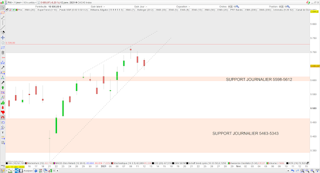 Analyse chartiste du CAC40 13/01/21
