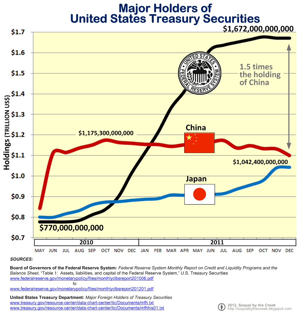 relationship between federal reserve and treasury department