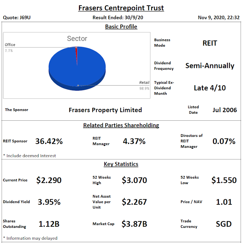 Frasers Centrepoint Trust Analysis @ 9 November 2020