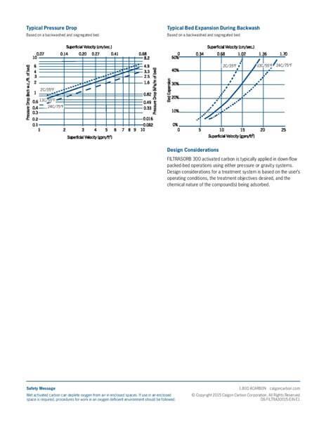 Product Data Sheet (PDS) Karbon Aktif Calgon FiltraSorb 300