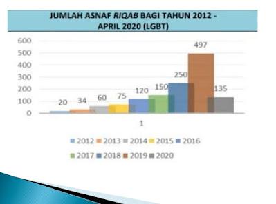 Asnaf Al-Riqab, Al-Riqab MAIS, Asnaf Riqab, Golongan penerima zakat,  Apa maksud Al Riqab, Majlis Agama Islam Selangor, Zakat, Zakat Selangor