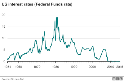 Is FED's Decision to Raise Short-term Interest Rates is Disastrous?