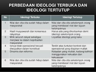 Perbedaan Ideologi Terbuka dan Tertutup Dalam Bentuk Tabel