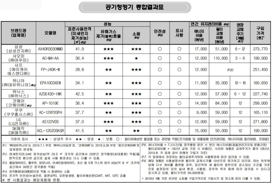 공기청정기 9개 제품 대상 미세먼지, 유해가스, 소음, 안전성 등 시험·평가
