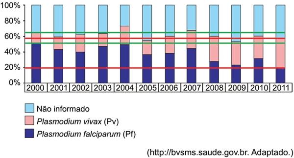 O gráfico indica a proporção de óbitos por malária no Brasil de 2000 até 2011, devido a duas espécies do parasita Plasmodium