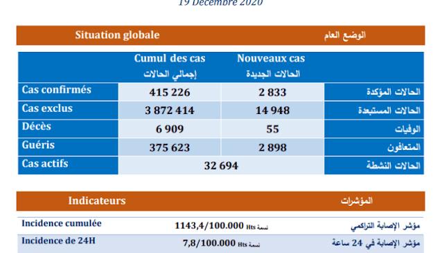 كوفيد-19: تسجيل 55 حالة وفاة و 2833 إصابة جديدة و 2898 حالة شفاء خلال الـ24 ساعة الماضية
