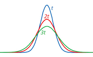 The concentration C(x,t) as a function of x at three times t, 2t, and 3t.