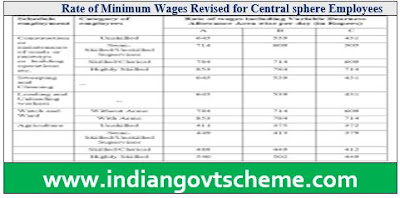 Rate of Minimum Wages