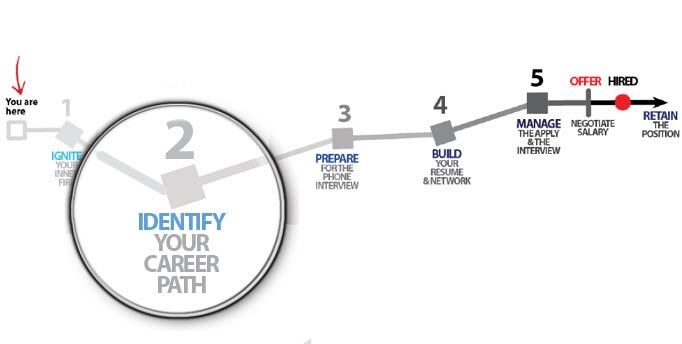 Graduate 2 Executive: Career Path Planning