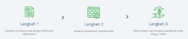 Daftar Dengan Portal MyASNB