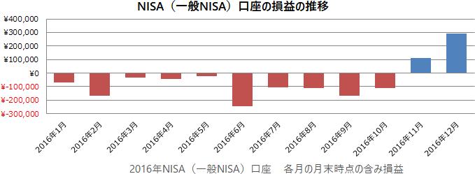2016年NISA(一般NISA)口座の損益