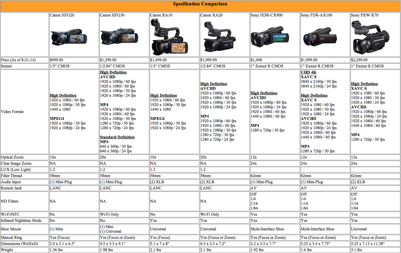 Comparing The Canon Hfg20 Hfg30 Xa10 Xa20 And Sony Hdr Cx900 Pxw X70 Professional Xdcam Handycam X 70 Original 100 Waiting To Get A Response From On Lux Rating Of New Models
