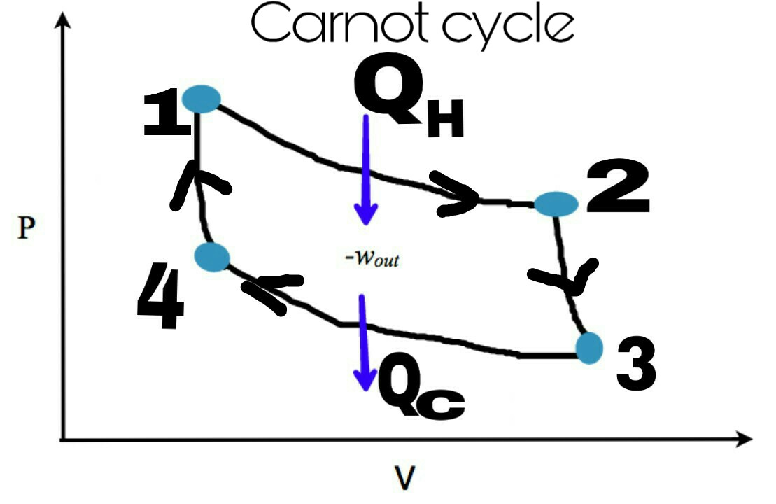hight resolution of carnot cycle on p v diagram