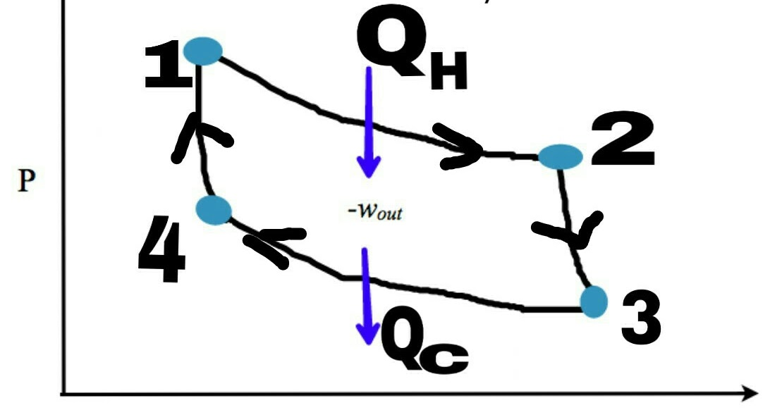 carnot cycle: why do we read carnot cycle and use of carnot cycle,  advantages and limitations of carnot cycle, reversed carnot cycle  - learn  che