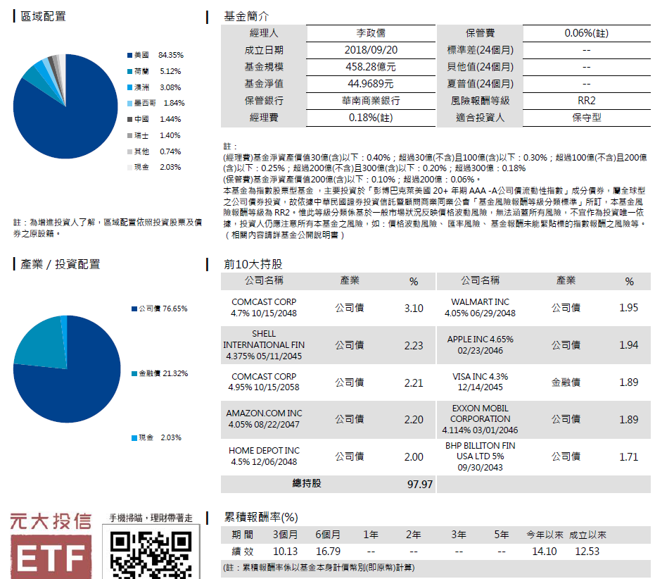ack note: 穩定配息投資策略-臺新JPM新興債,元大A級以上公司債,各國陸續重啟經濟活動,包含股票型基金,富邦PFF特別股