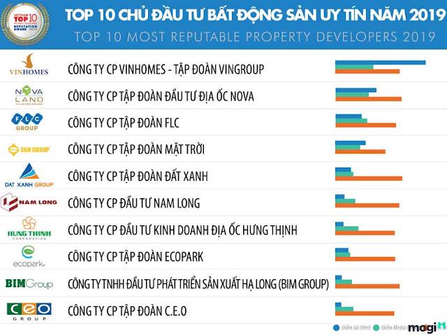 top 10 cong ty uy tin nganh bat dong san 2019