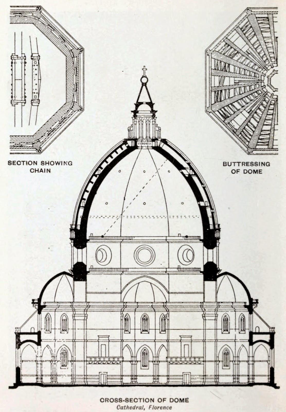 Sección de la Cúpula de la Catedrald e Florencia. Brunelleschi.