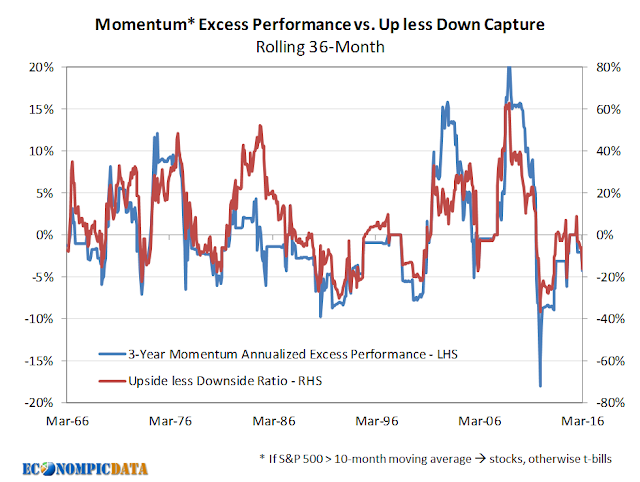 What Drives Momentum Performance?