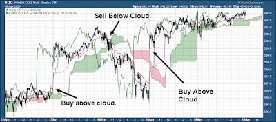 Ichimoku Cloud Buy Sell 5 minute chart QQQ