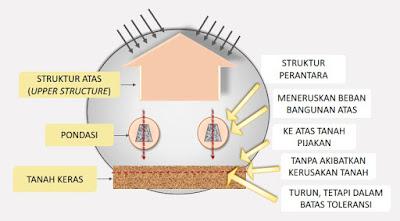 Pondasi adalah struktur perantara yang memiliki fungsi meneruskan beban bangunan di atasnya kepada tanah tempat fondasi berpijak, tanpa mengakibatkan kerusakan tanah atau penurunan bangunan diluar batas toleransinya (Asiyanto, 2007).