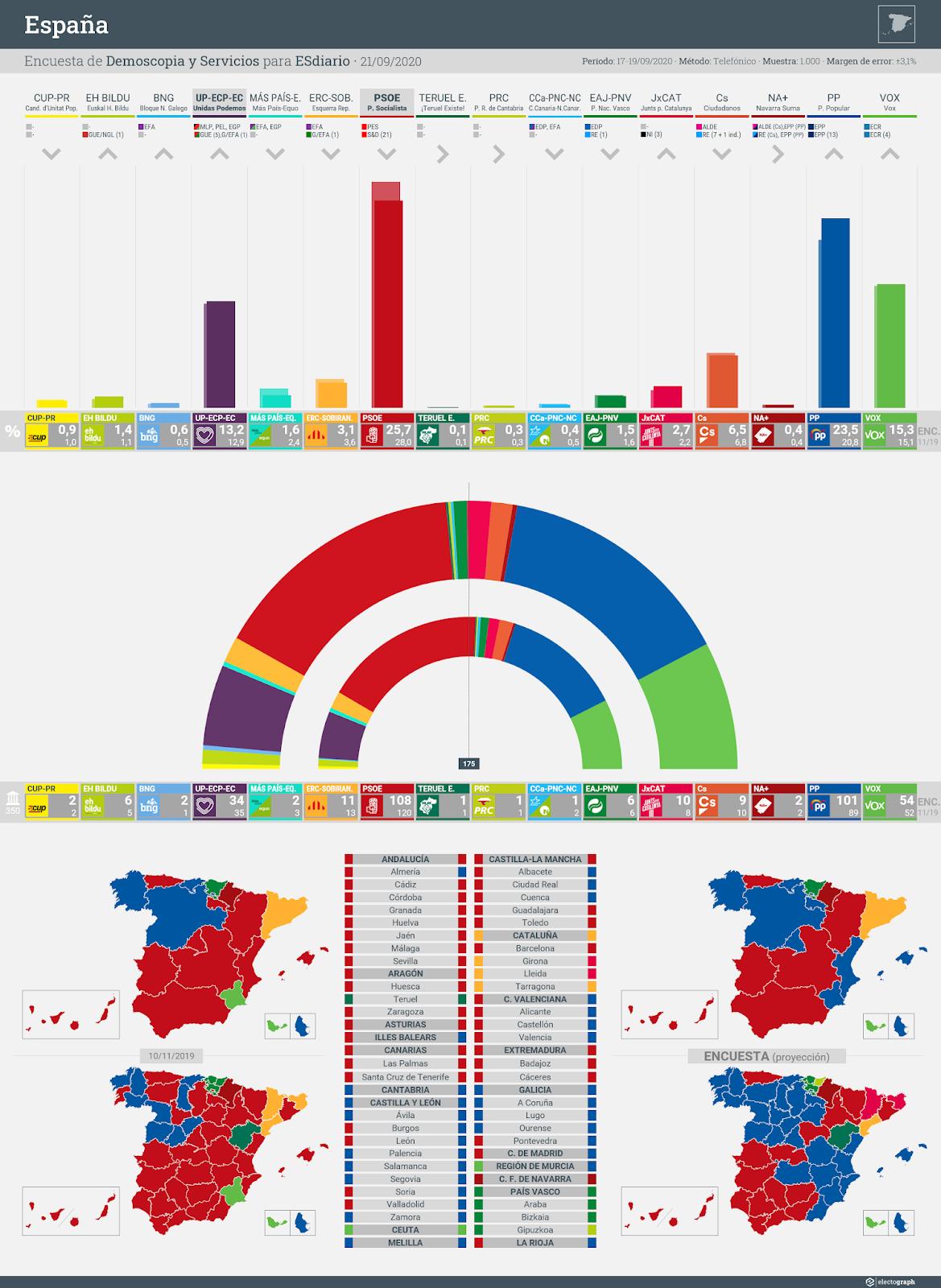 Gráfico de la encuesta para elecciones generales en España realizada por Demoscopia y Servicios para ESdiario, 21 de septiembre de 2020