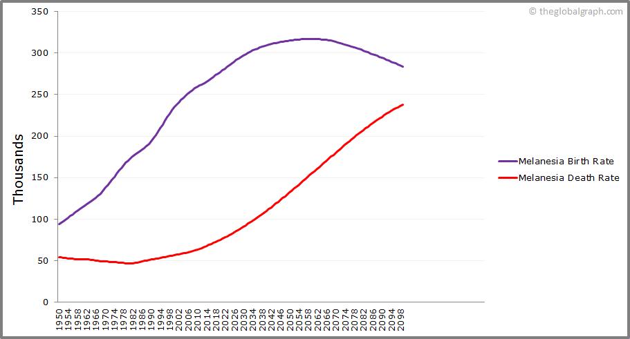 Melanesia  Birth and Death Rate