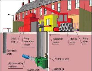 Ilustrasi Metode Microtunneling
