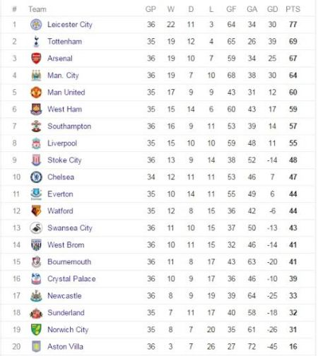 English premier league table as it stands for Premier league table 2016