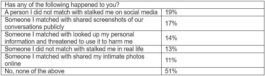 Threats respondents from Asia Pacific face when dating online